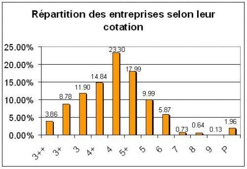 image_repartition-cote-de-credit